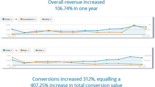 Conversions increased by 312%.