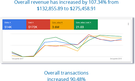 ROI of 2,257% for Google Ads campaigns.